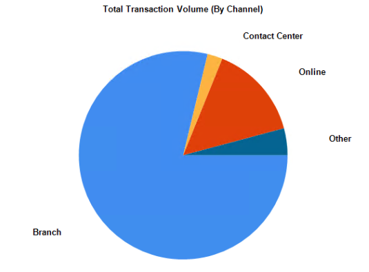 Channel Analytics - Total Transaction Volume (By Channel)