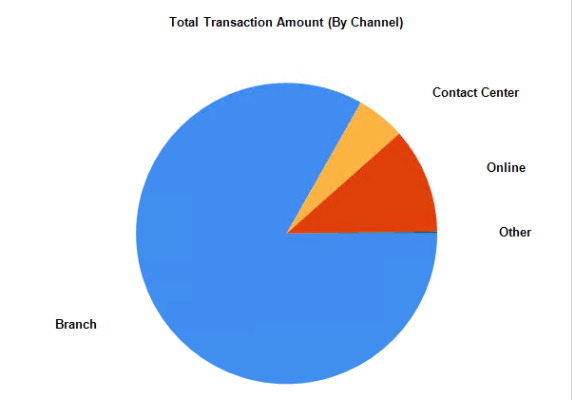 Channel Analytics - Total Transaction Amount (By Channel)