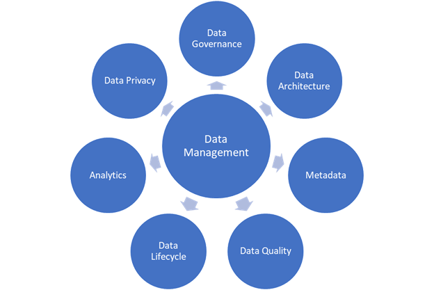 A chart showing the components of a data management framework.