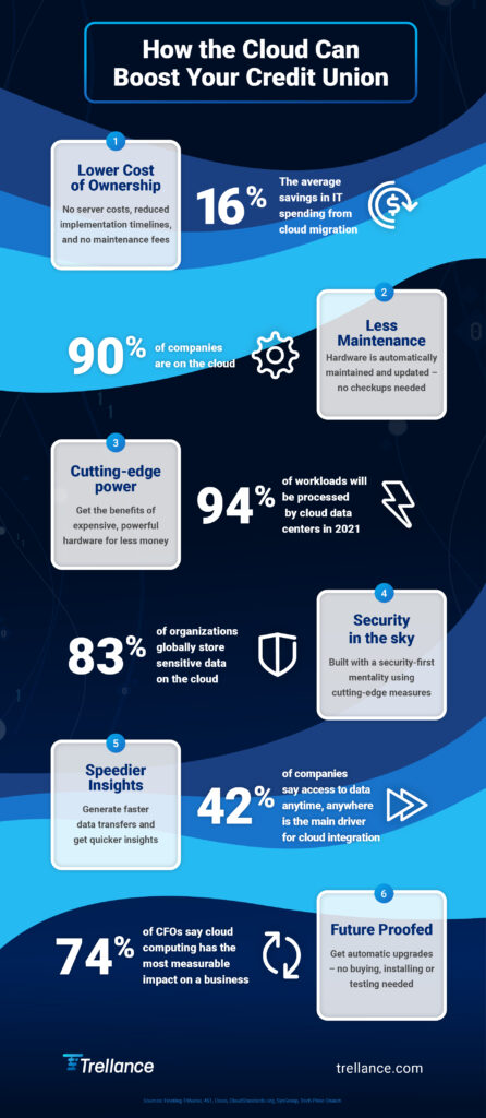 How credit unions benefit from cloud technology infographic